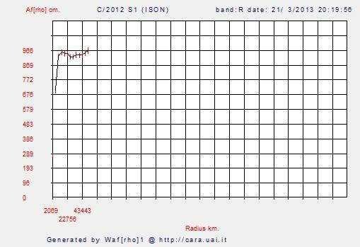 Si es Nibiru esto es la Tierra C2012S1_20130321_afrhoplot_B96